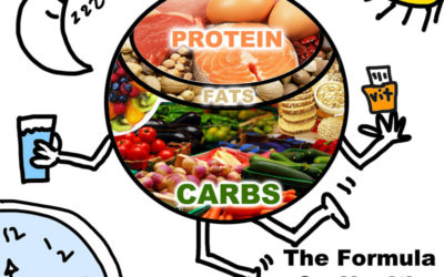 Dietary Planning: How Much Protein We Need & How to get it